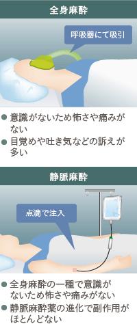 コンデンスリッチ豊胸:全身麻酔と静脈麻酔の特徴