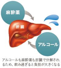 コンデンスリッチ豊胸:脂肪吸引、豊胸手術前のアルコール摂取は体に悪影響